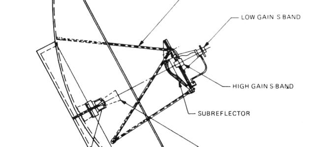 Az antenna működési elve és kommunikációja